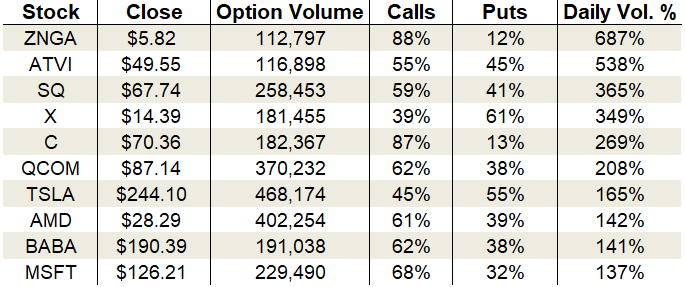 Friday's Vital Data: Zynga, Activision Blizzard and Square
